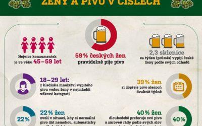 Obliba piva mezi ženami nadále roste