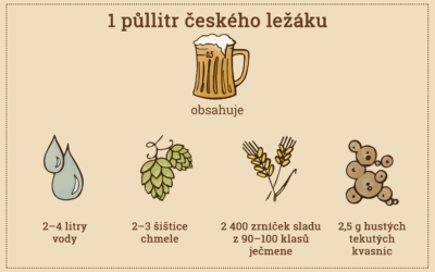 Kvalita piva spočívá v kvalitě surovin potřebných k výrobě